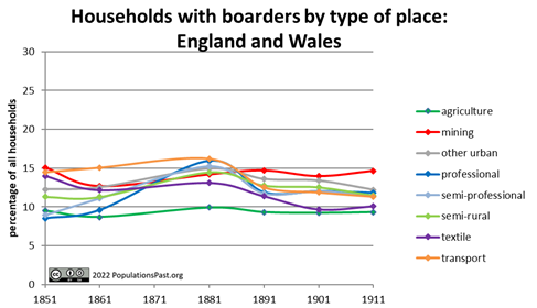 Households with boarders