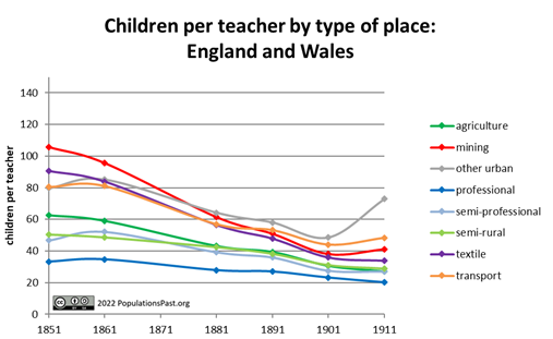 Children per teacher