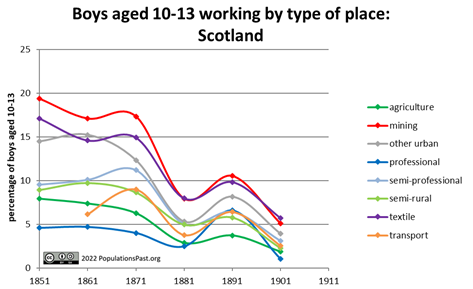 Children working