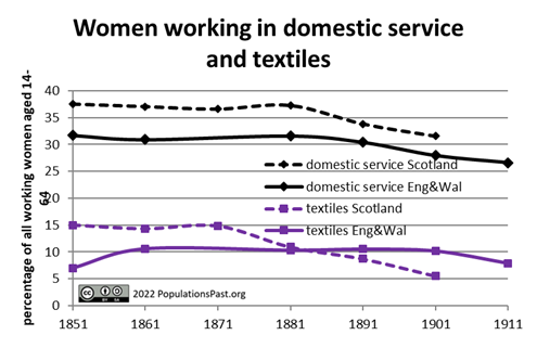 Domestic service & Textile work (women)
