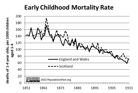 Early Childhood Mortality Rate (ECMR)