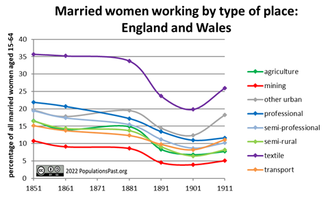 Married women working