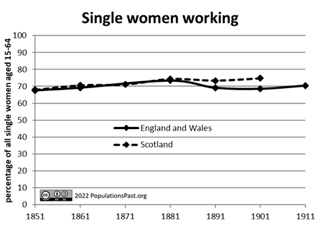 Single women working