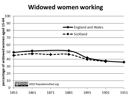 Widowed women working
