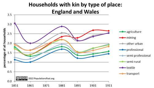 Households with kin