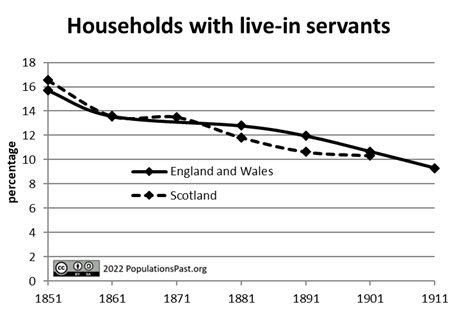 Households with live-in servants