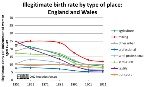 Illegitimate Birth Rate