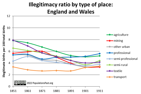 Illegitimacy Ratio