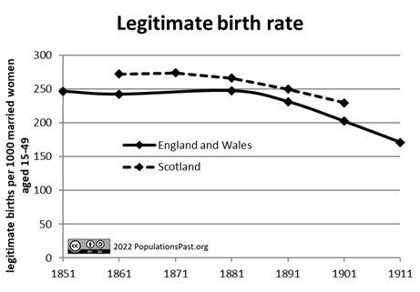 Legitimate Birth Rate