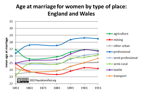 Age at Marriage