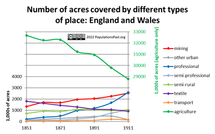 Type of place